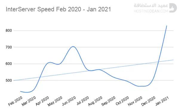 سِجل اختبار سرعة استضافة إنترسيرفر